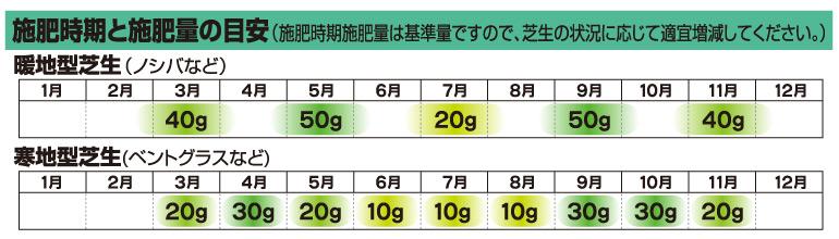 芝生の肥料の施肥時期と施肥量の目安表